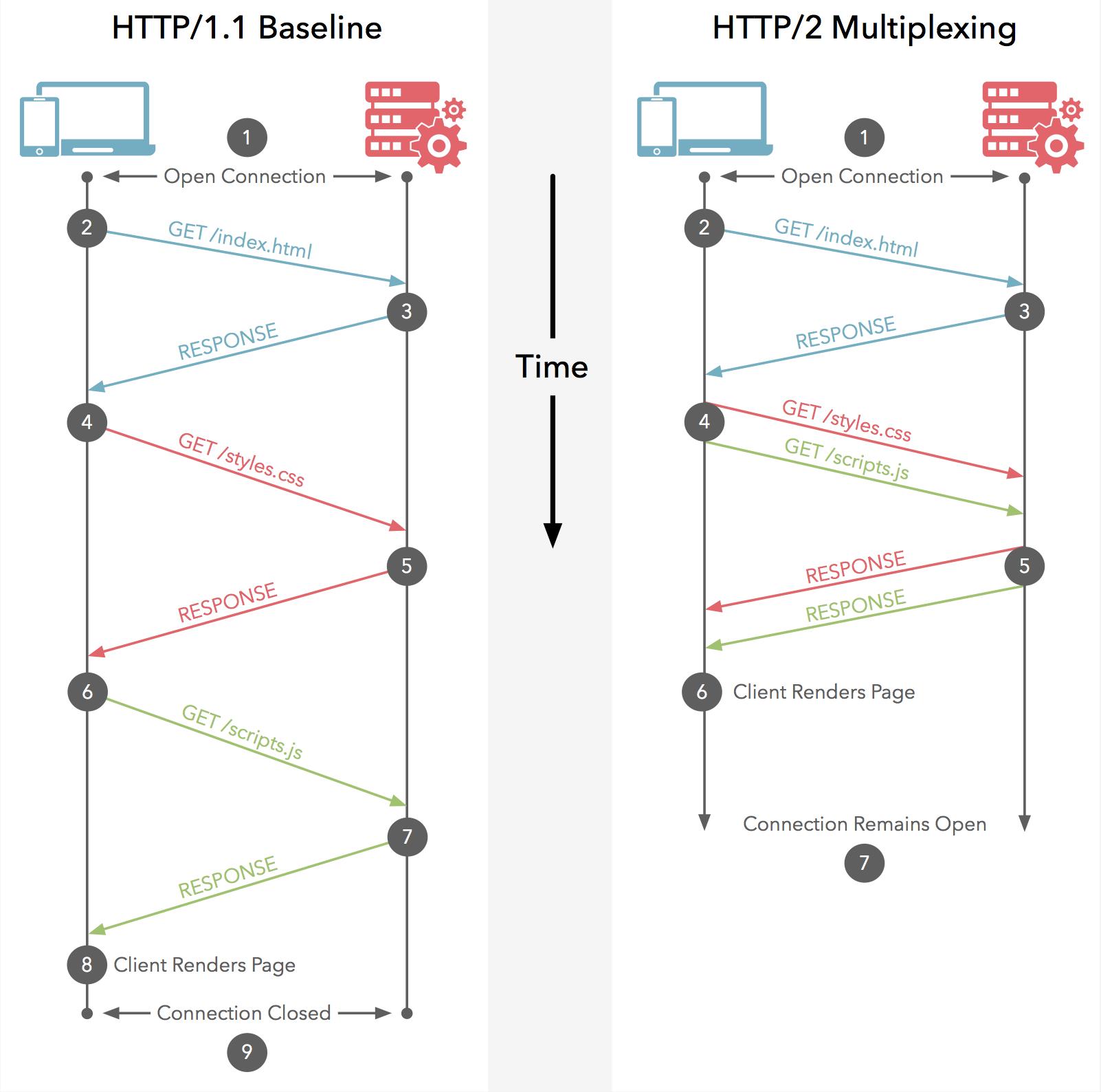 تاثیر-SLL-بر-سئو-و-دلایل-استفاده-از-پروتکل-HTTPS