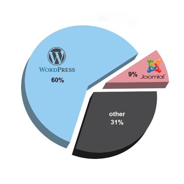 تفاوت بین طراحی سایت با وردپرس و جوملا