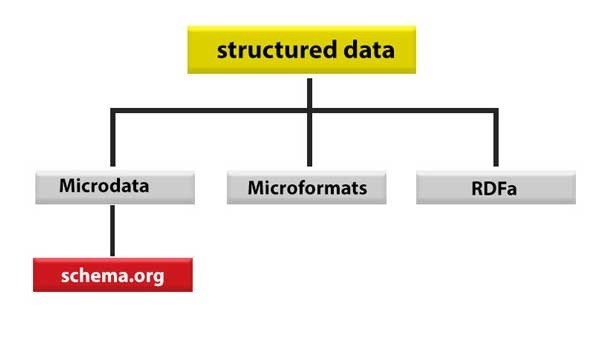 difference-between-microdata-structured-data-rich-snippet