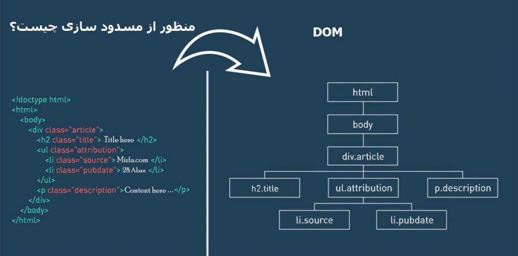 dom-example