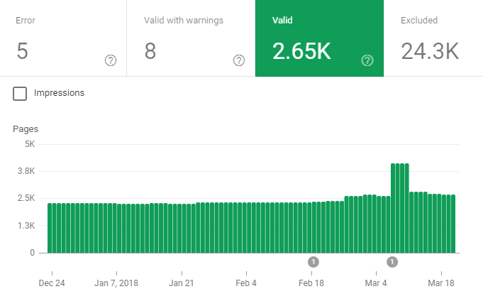 Google Index در گوگل سرچ کنسول
