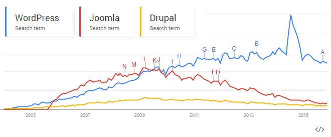google-trends-drupal