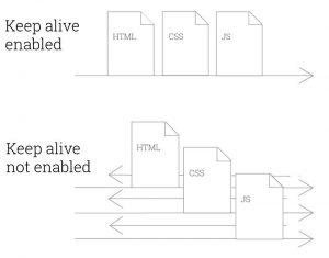 keep-alive-enabled