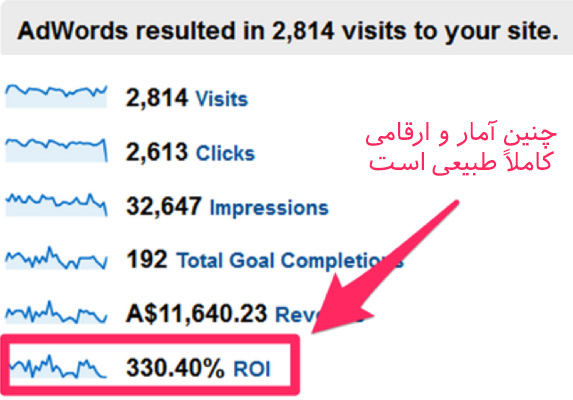 what is google adwords 01 - ادوردز گوگل